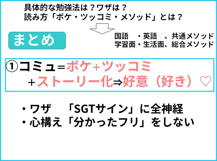 読み方 ①コミュ=ボケ+ツッコミ     +ストーリー化⇒好意(好き)♡